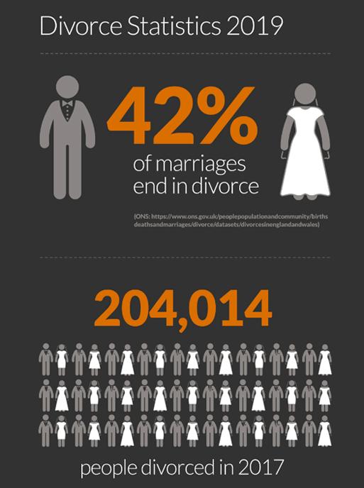 Divorce Infographic