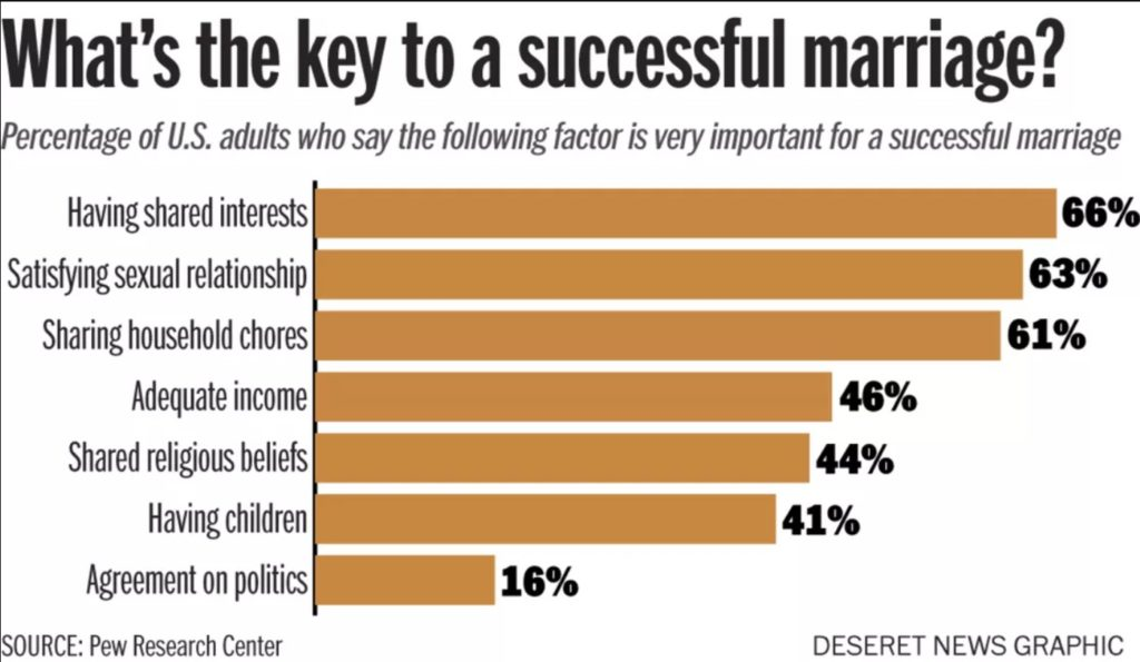 statistics key factors to a successful marriage