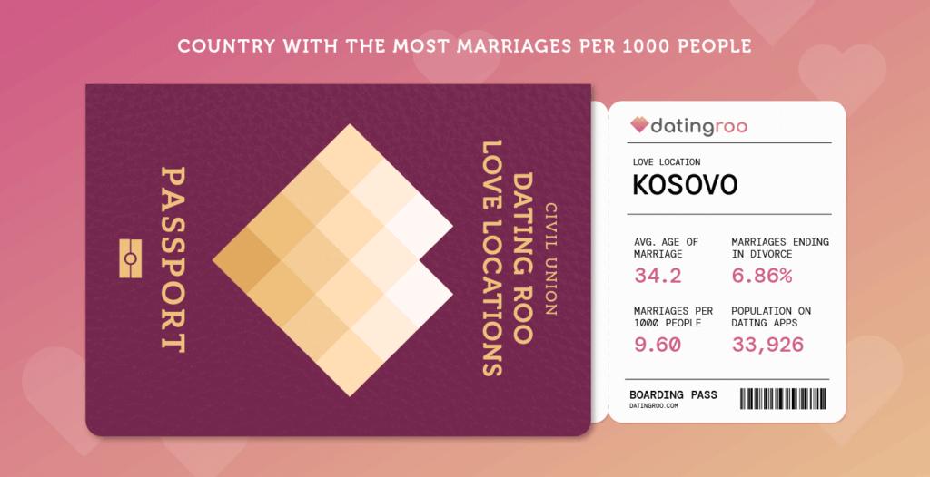 Kosovo Love demographic on passport