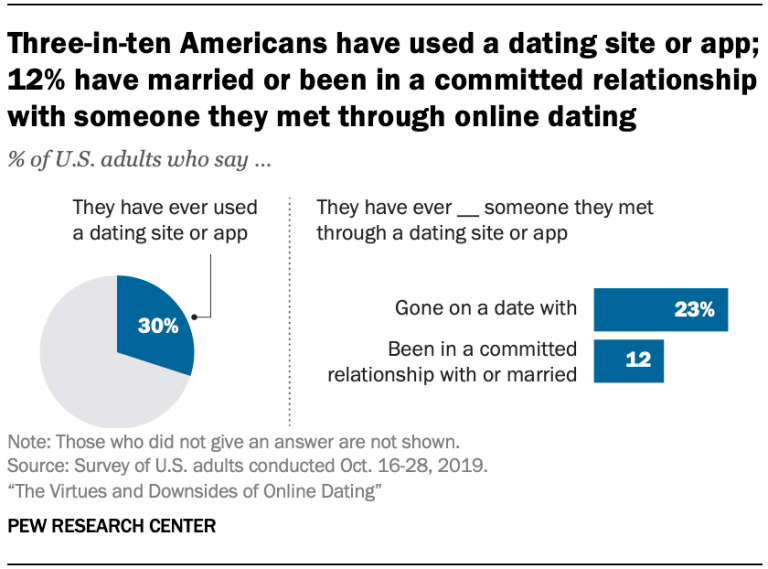 infographic successful online dating relationships