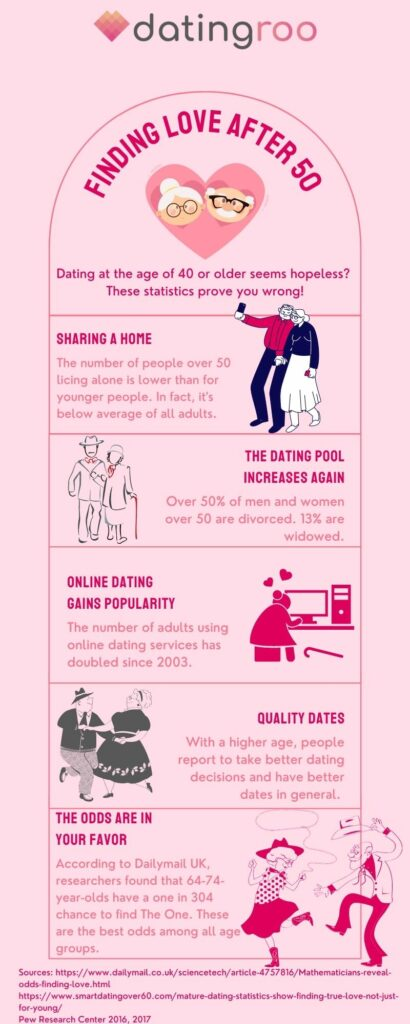 infographic chances of finding love after 50